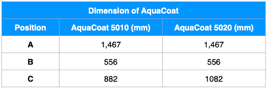 AquaCoat Dim ENG.png