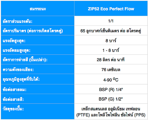 Zip52 Eco สเปค ไทย.png