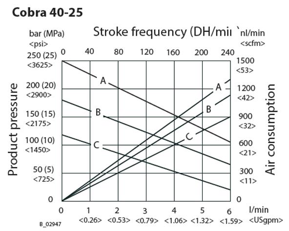Cobra 40-25 Flow Rate Graph.png