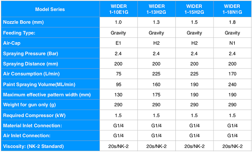 WIDER1 Gravity Spec ENG.png