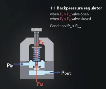 Back Pressure Regulator Principle.png