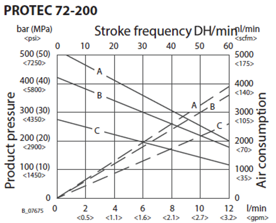 72-200 Flow Rate ENG.png
