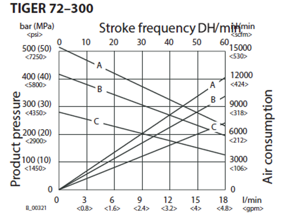 72-300 Flow Rate ENG.png