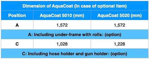 AquaCoat DIM Option ENG.png
