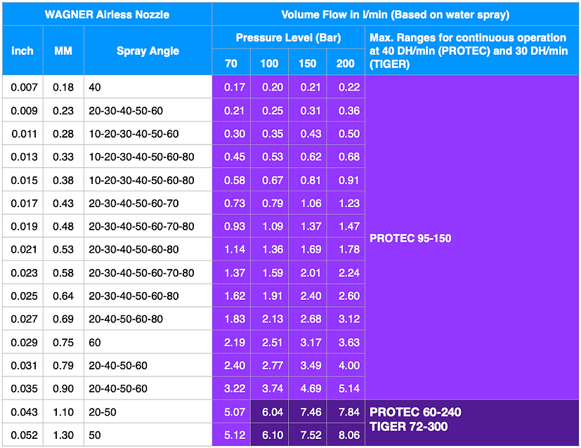 Flow Rate Comparative Table (150 - 300) (ENG).png