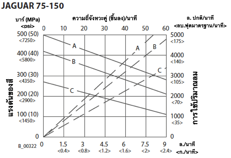 75-150 Flow Rate THA.png