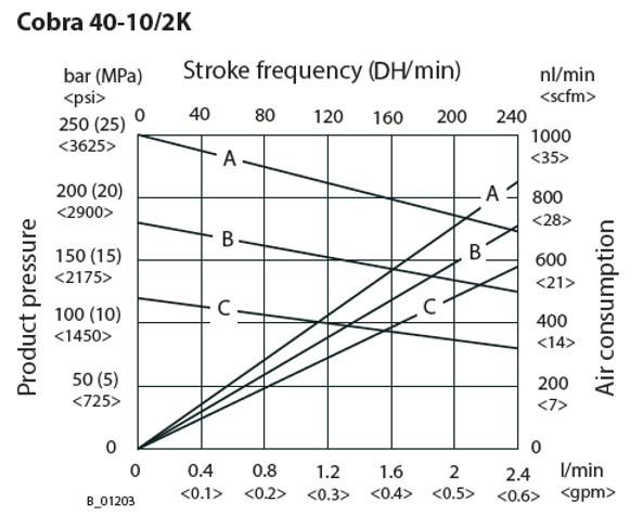 Cobra 2K Flow Rate ENG.png