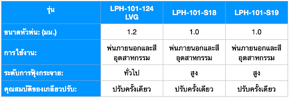 LPH-101 Photo THA.png