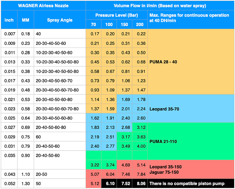 Flow Rate Comparative Table (0 - 150) (ENG).png