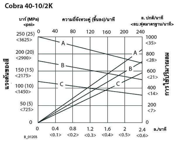 Cobra 2K Flow Rate THA.png