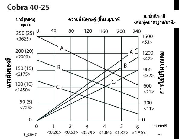 Cobra 40-25 Flow Rate Graph (THA).png