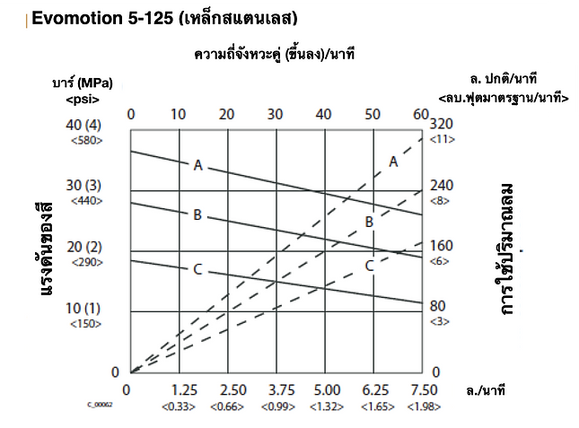Evomotion 5-125 Flow Rate (THA).png