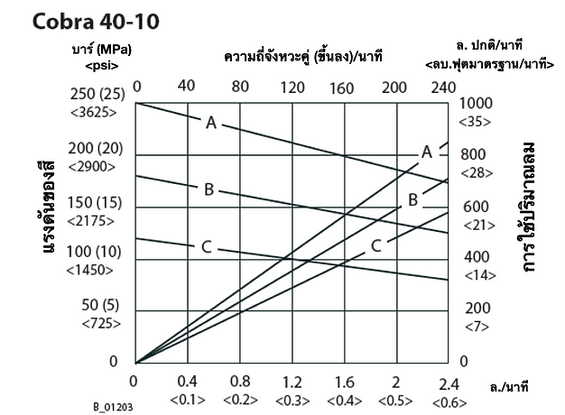 Cobra 40-10 Flow Rate Graph (THA).png
