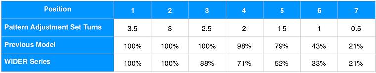 Pattern Adjustment Table ENG.png