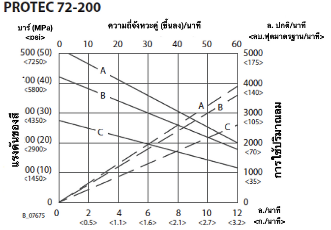 72-200 Flow Rate THA.png