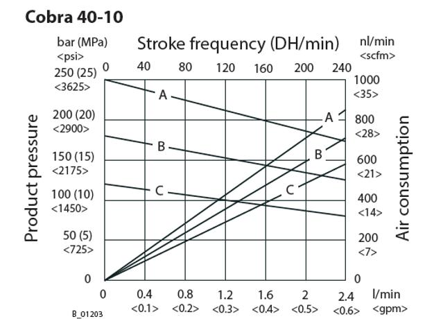 Cobra 40-10 Flow Rate Graph.png