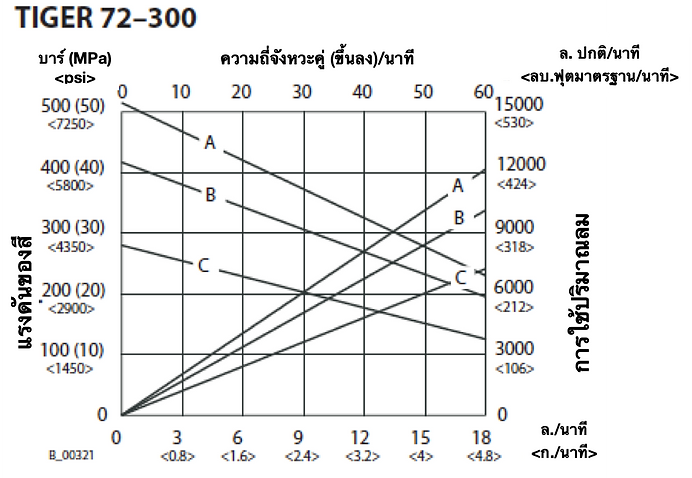 72-300 Flow Rate THA.png