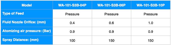 WA-101-S3B ENG.png