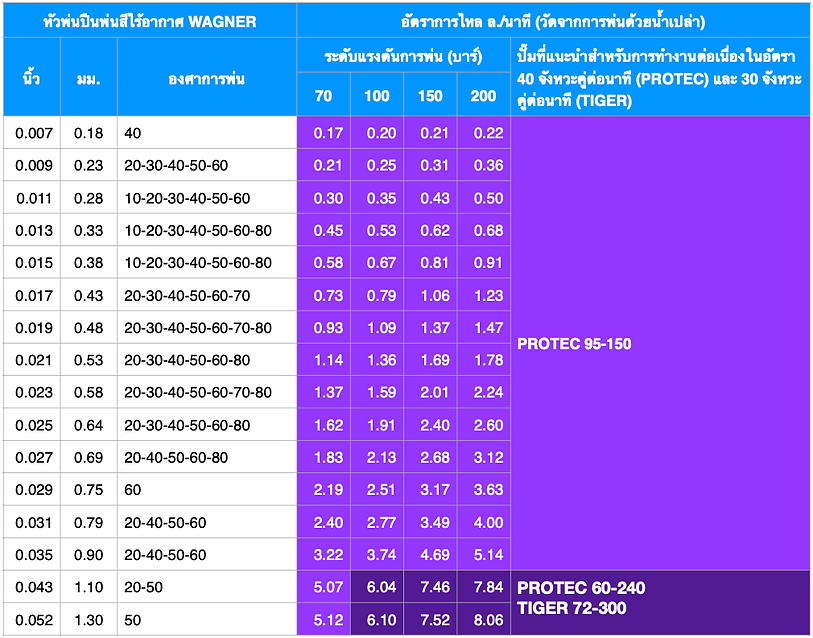 Flow Rate Comparative Table (150 - 300) (THA).png