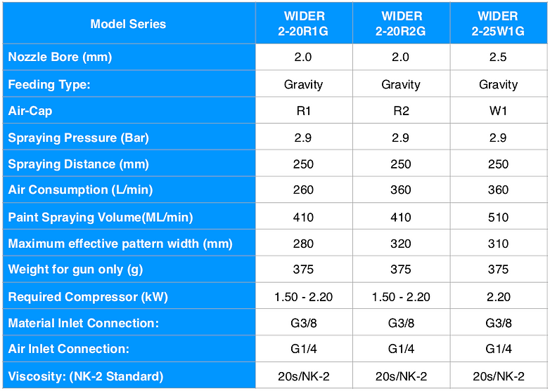 WIDER2 Gravity Spec Eng.png