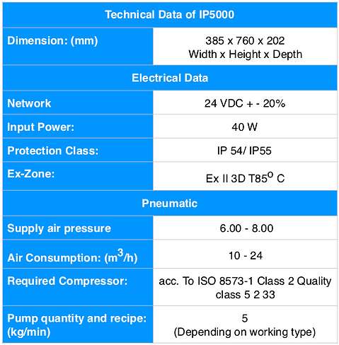 IP5000 spec eng.png