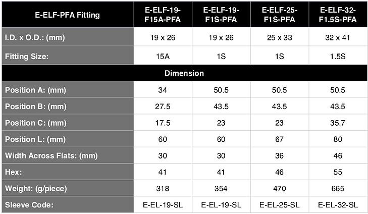 ELF-PFA Spec ENG.png