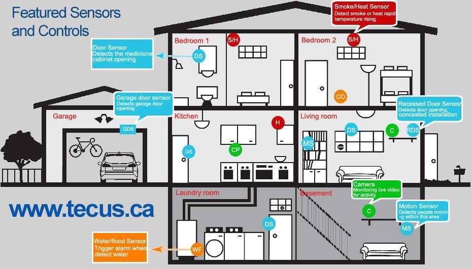 Tecus Home Automation