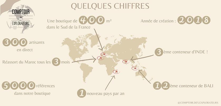 LE COMPTOIR DES EXPLORATEURS EN QUELQUES CHIFFRES (1).png