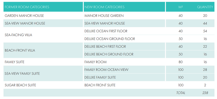 Sugar Beach Room categories.png