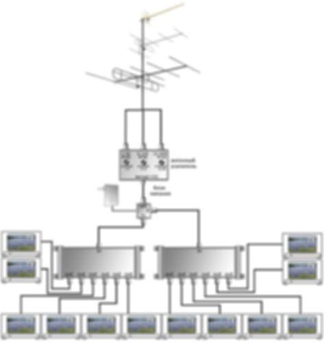 Системы коллективного приёма эфирных ТВ сигналов