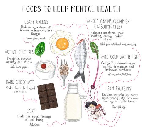 Mental Health Foods