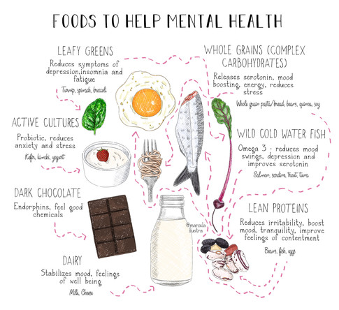 Mental Health Foods