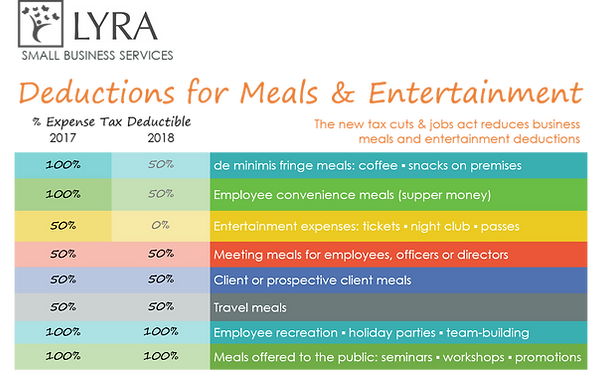 Lyra Blog - Tax Deductions for Meals eff