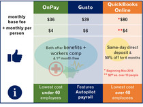 Top 3 Affordable Payroll Services for Small Business