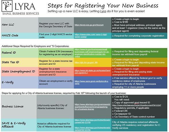 Lyra Blog Image - Register Your Business