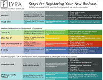 Registering a New Business in Georgia