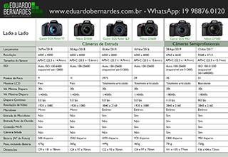 Sugestões de câmeras para comprar em 2020 - PDF Grátis