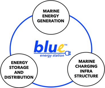 Blue energ station image.png