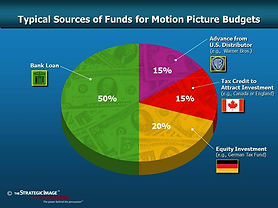 Legal graphic showing sources of funding for motion pictures.