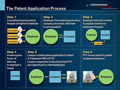 Legal graphic explaining the Patent Application Process