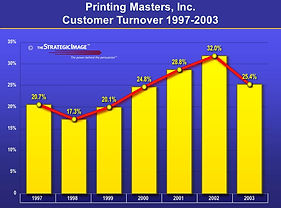 Legal grapic showing customer turnover at a printing company