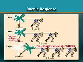 "A litigation graphic illustrating the structural engineering concept of ""Ductile Response."""