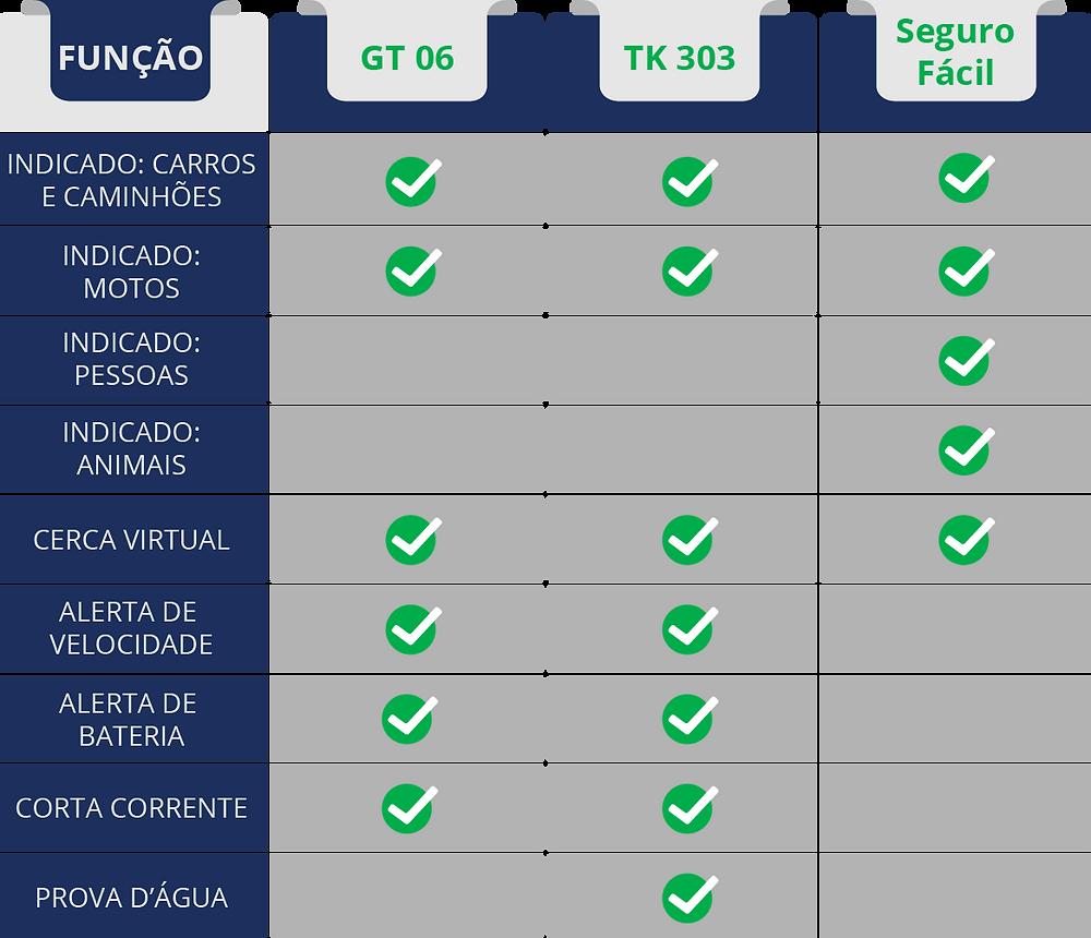 Tabela comparativa entre GT 06, TK 303 e Seguro Fácil