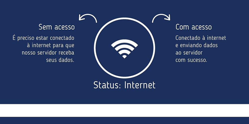 Rastreamento: Status de Internet