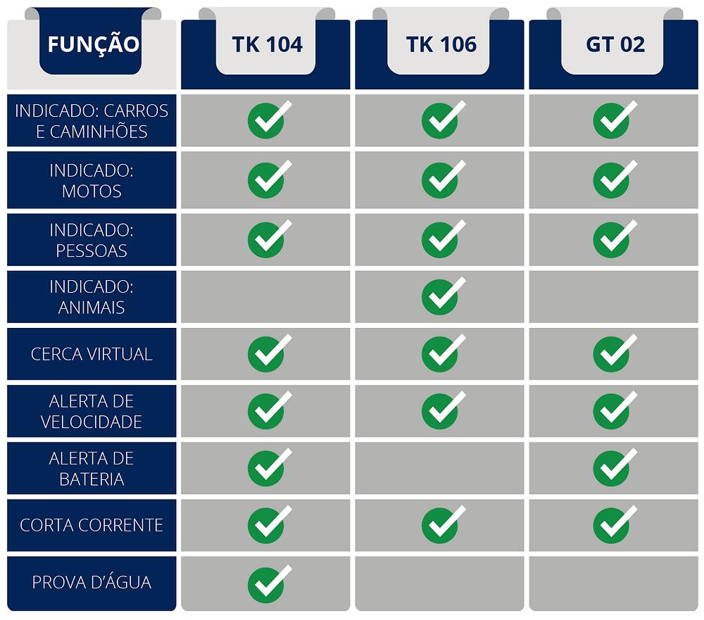 Comparativo entre os rastreadores TK 104, TK 106 e GT 02