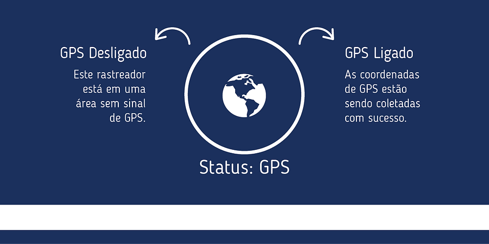 Rastreamento: Status do GPS