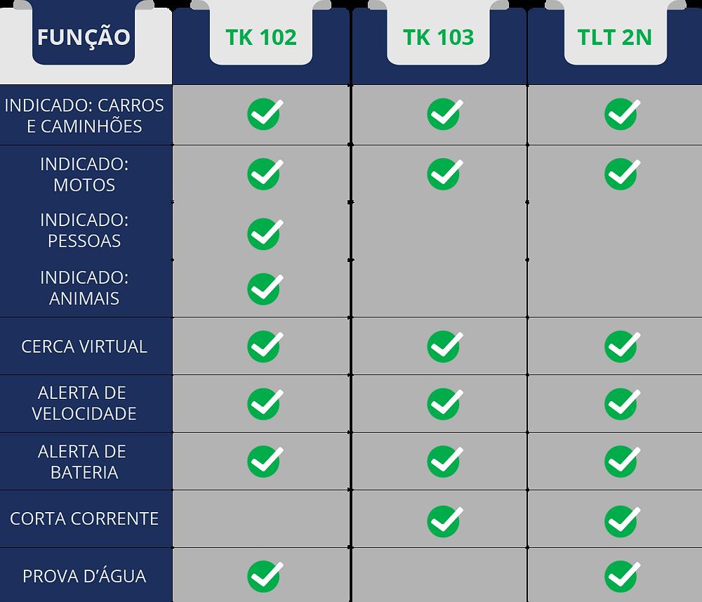 Tabela Comparativa: TK 102, TK 103 e TLT 2N