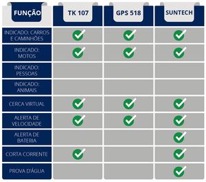 Comparativo entre os rastreadores TK 107, GPS 518 e Suntech