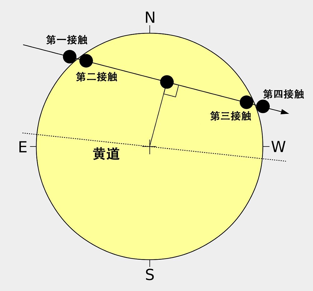 金星凌日過程示意圖