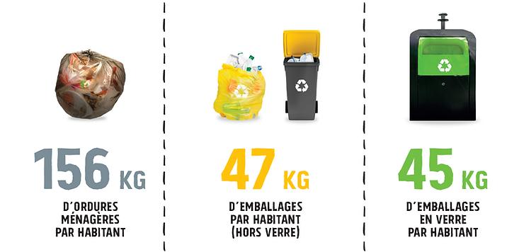 poids de nos déchets en 2020